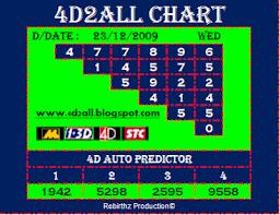 4d2all Chart 4d2all Magnum Forecast Chart Forecast Lidasscan Magnum