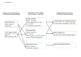 Steel Material Properties Chart The Modeling Flow Chart Of Ferobide Dt Showing The