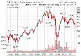 Rocco Talamantes Goldman Sachs 3m Co