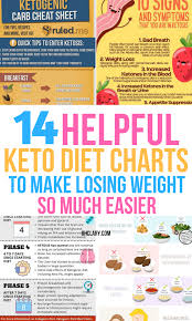 Make Your Own Diet Chart Pin On Weight Loss