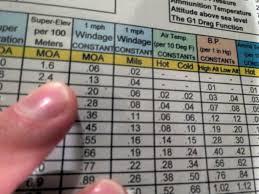Windage Chart Lifejourney I Will Do Custom Rifle Trajectory Table Aka Ballistic Drop Chart For 5 On Www Fiverr Com