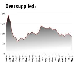Richards Bay Coal Price Chart Chart Oversupply Pushes Thermal Coal Price To 2009 Levels