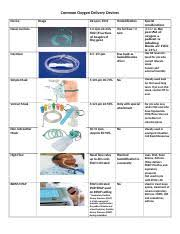 Common Oxygen Delivery Devices Docx Common Oxygen Delivery