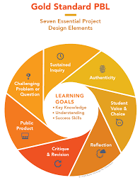 5 Components Of Reading Chart What Is Project Based Learning Pblworks