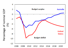 Chart Of The Week Can Australias Federal Budget Afford To