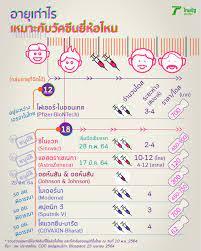 ฉีดวัคซีนโควิดในไทย กลุ่มเด็ก ผู้ใหญ่ ผู้สูงอายุ ฉีดยี่ห้อไหนบ้าง
