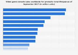 Videogame Statistics U S Most Popular Video Game Genres 2017 Statista