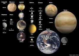 Selected Moons Of Our Solar System With Earth