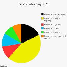 Pie Chart Meme A Pie Chart Team Fortress 2 Know Your Meme