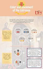 infographic feng shui. Feng Shui Infographic Entrances