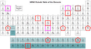 Ha Periodic Table Ideas   The Latest Information Home Gallery ...