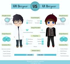 66 best D = User Interface (UI) and User Experience (UX) Design ...