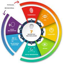 Biometric Technology Biometric Technology Assured Enterprises Serious Cybersecurity