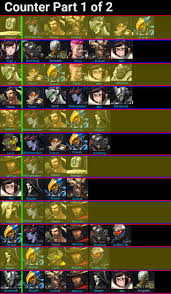 Overwatch Character Counter Cheat Sheet In 2019 Overwatch