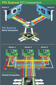 Pcie Speed Chart Bus Speeds Compare Pci Vs Pci Express Nti