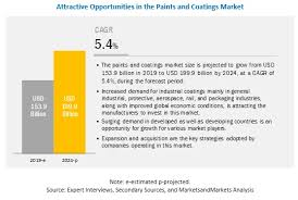 Paints Coatings Market Size Share Global Industry