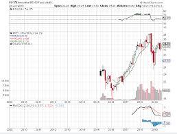 A First Half Review Of The Markets Seeking Alpha