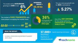 Global Cryogenic Equipment Market 2019 2023 Evolving