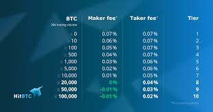 Bitcoin transaction fees are usually quite inexpensive; The Lowest Fees On The Market Hitbtc Official Blog Hitbtc