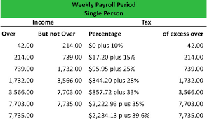 Payroll Tax Withholding Chart 2018 What Is A Wage Bracket Withholding Table Definition