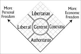 Norris Knows What Is A Conservative Libertarian