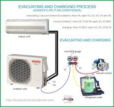 home air conditioning systems. outside ac unit diagram | evacuating-and-charging-domestic-split-air home air conditioning systems