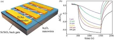 semiconducting oxide nanowires growth doping and device figure 26