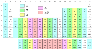 File:Periodic Table with unpaired electrons.svg - Wikimedia Commons