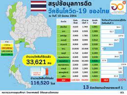 สรุปข้อมูลการฉีด วัคซีนโควิด-19 ของไทย –  ศูนย์ปฏิบัติการด้านนวัตกรรมการแพทย์ และการวิจัยและพัฒนา