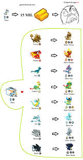 Dragon City Element Chart Pure Dragon City Breeding Chart Guide