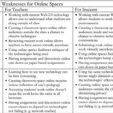 5 Strengths And Weaknesses Strengths And Weaknesses Of Online Spaces Download