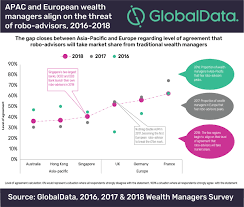 Traditional Wealth Managers Set To Lose Market Share To Robo
