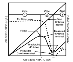 Understanding Breakpoint Chlorination Pwtag Technical Note