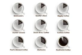 Death Wish Coffee Chart What Makes Death Wish Coffee The Worlds Strongest Coffee