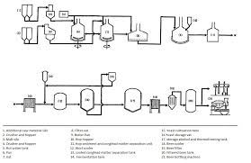Manufacturing Process Flow Chart Pdf Timeless Beer Manufacturing Process Flow Chart Pdf Cement