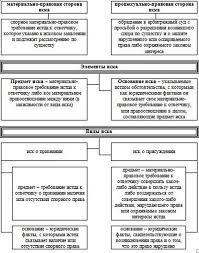 Тема Иск в арбитражном процессе Исковая форма защиты права в  Схема 7 1 Понятие элементы и виды иска в арбитражном процессе