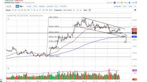 Gold Chart Technical Indicators Gold Technical Analysis For December 09 2019 By Fxempire