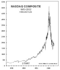 Dotcom Chart The Dot Com Bubble