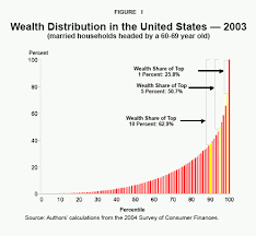 Distribution Of Wealth In The Us Google Search Income