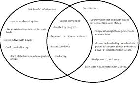 Venn Diagram Civil War The North V Lesson Plan Life In The North And South Before The
