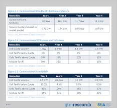 Polysilicon Price Chart 2017 Solar Market Insight Report 2017 Q4 Seia