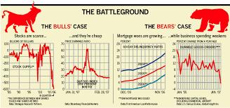 Chart The Battleground Bulls Vs The Bears Bloomberg