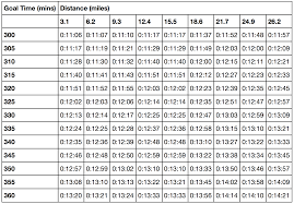 5k Mile Splits Chart How To Pace Like An Elite In Boston Running With Data Medium