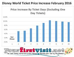 Disney World Ticket Price Chart 1 Day Disney World Ticket Banderas Restaurant Scottsdale Az