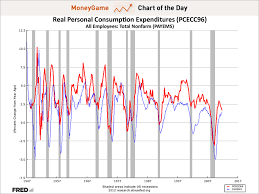 Chart Of The Day This Is The Chart Making Ecri Scream Recession