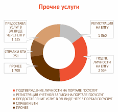 МФЦ Дзержинска Отчеты Ноябрь 2016