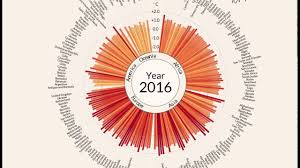 Bahrain Temperature Chart Temperature Anomalies Arranged By Country From 1900 2016