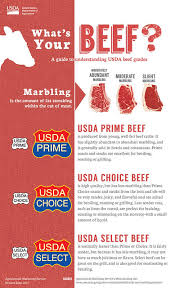 Usda Meat Nutrition Chart Whats Your Beef Prime Choice Or Select Usda