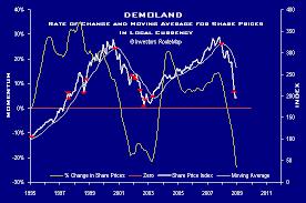 Share Chart Stock Markets Chart Technical Analysis