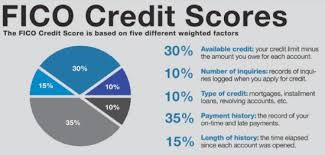 Fico Credit Score Chart 2017 What Your Credit Score Is Costing You The Fortunate Investor